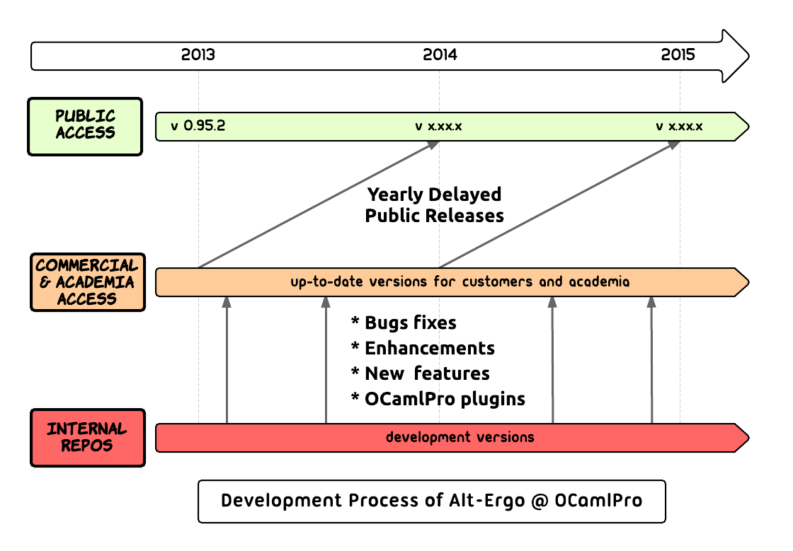 Alt-Ergo at OCamlPro Development Process